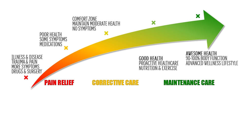 Pain Relief Corrective Care Maintenance Care Picture